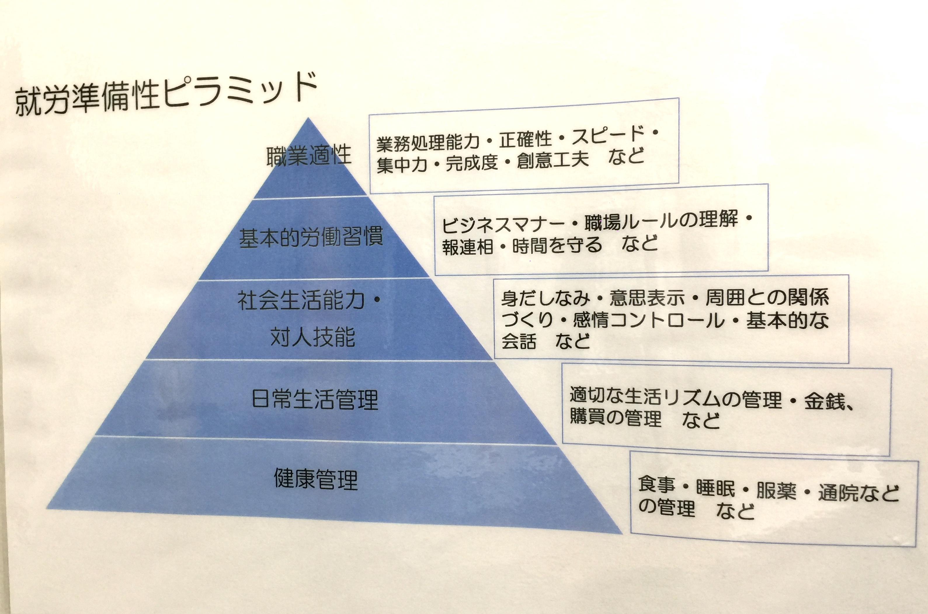 就労準備性ピラミッド