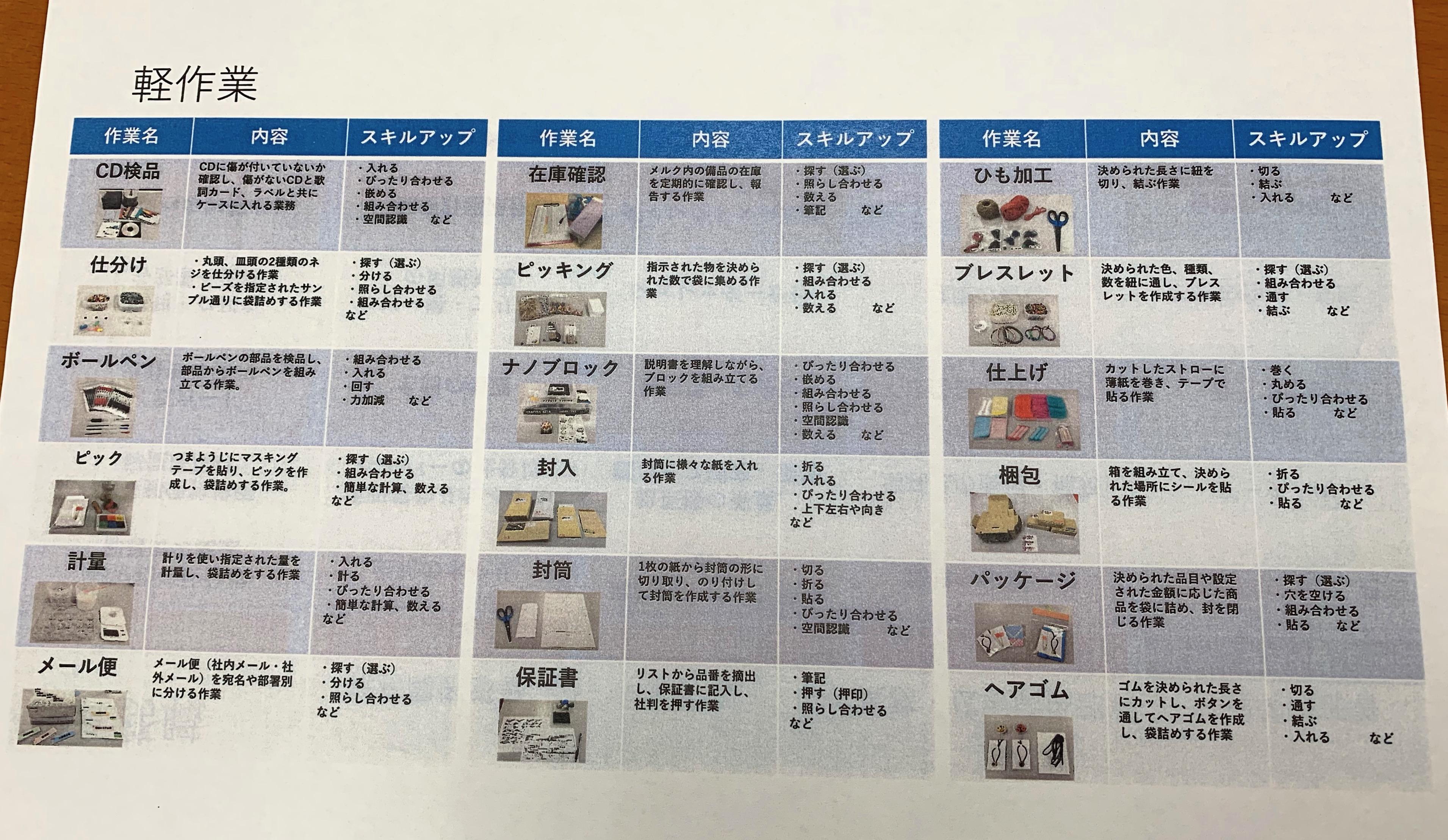 川崎砂子事業所の軽作業系業務の一覧