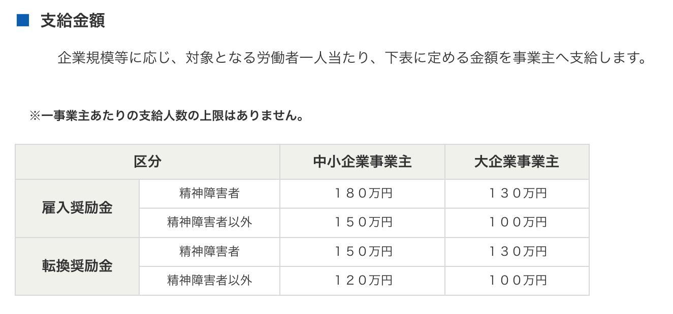 東京都の助成金の支給金額表