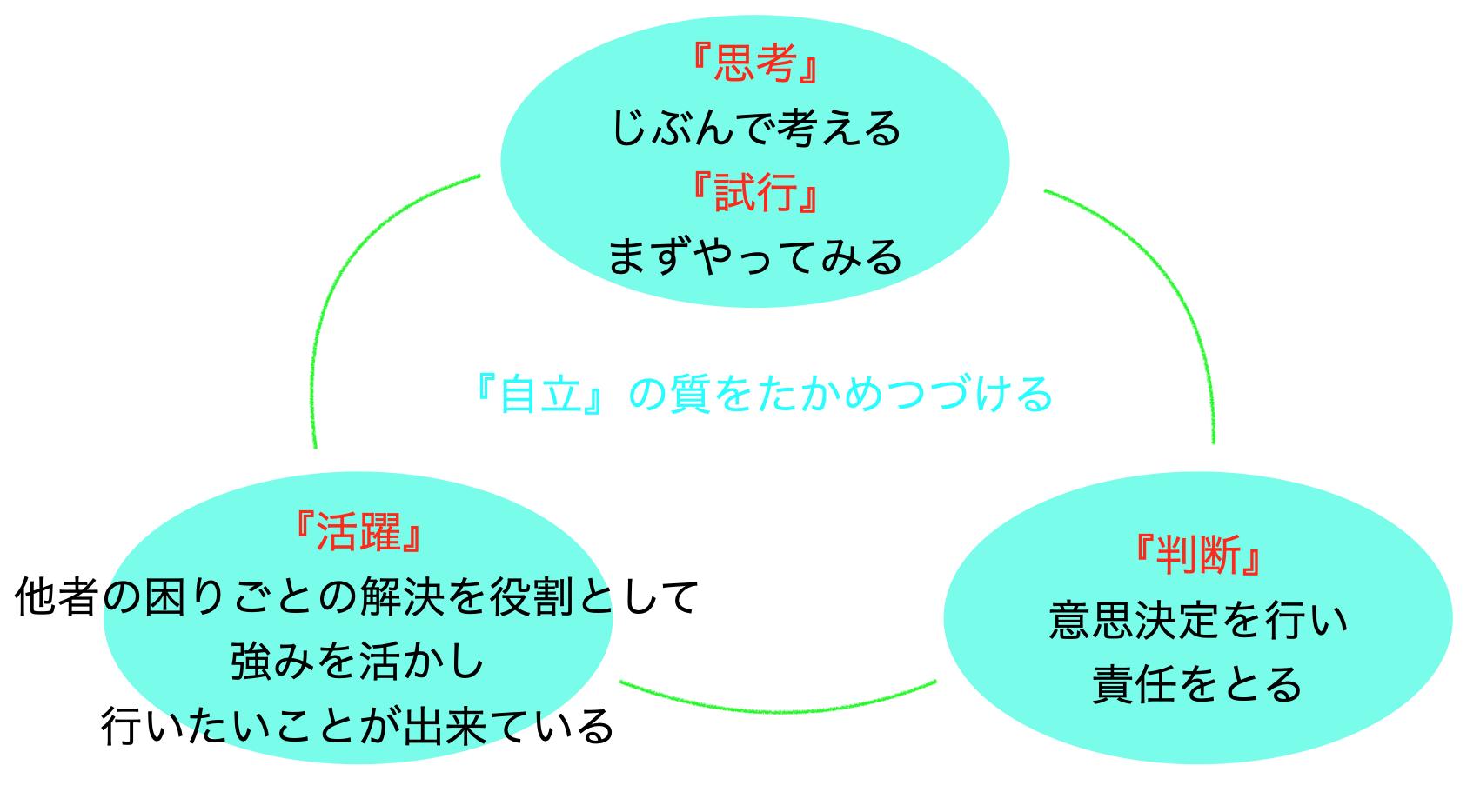 自立サイクルの説明