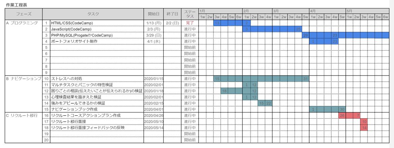 工程表を構築しながらカリキュラムを進めていきます